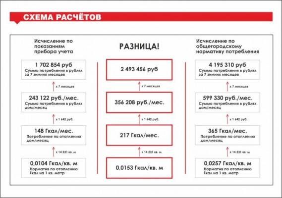 УК Ленинского района продолжает выставлять завышенные суммы в платежках за тепло