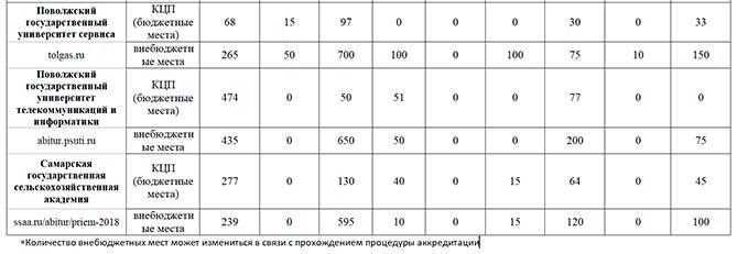 Количество бюджетных мест в вузах региона в 2018 году