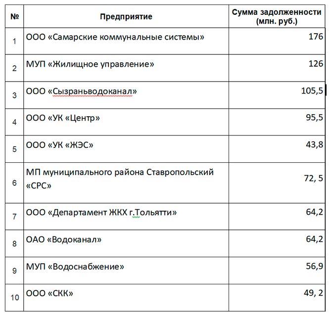 08-12-2017: 10 злостных неплательщиков среди предприятий ЖКХ