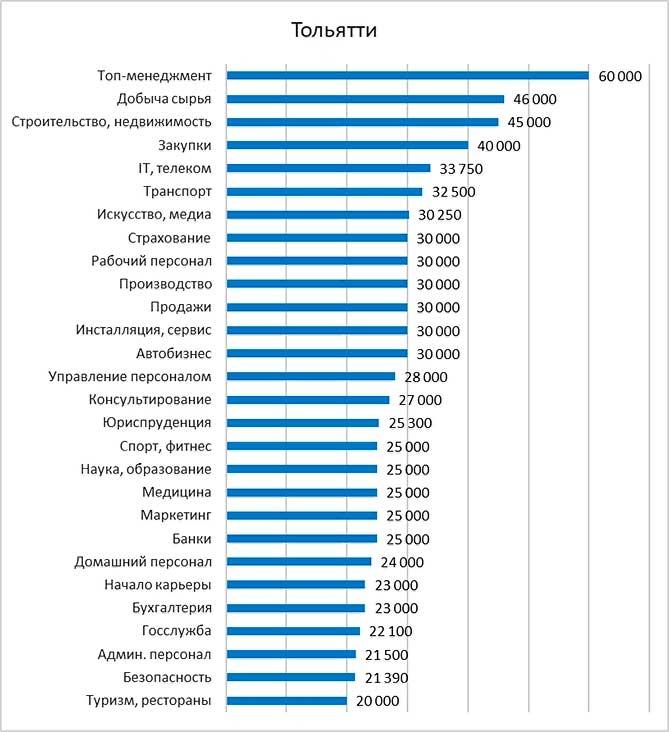 Тольятти 2017: Какая зарплата у горожан