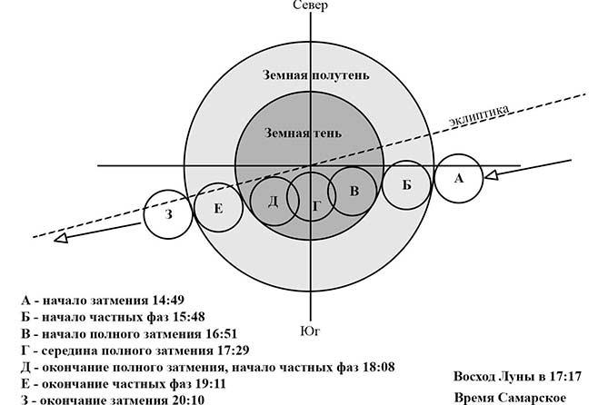 31-01-2018: Кровавая суперлуна в Тольятти