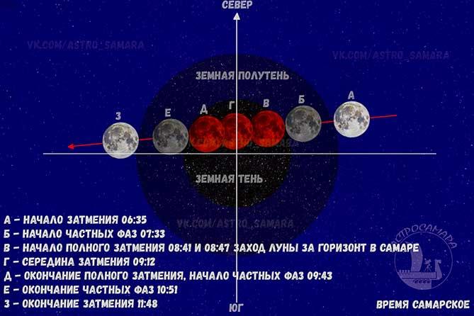 Жители Тольятти смогут увидеть в небе «кровавую Луну» 21 января 2019 года