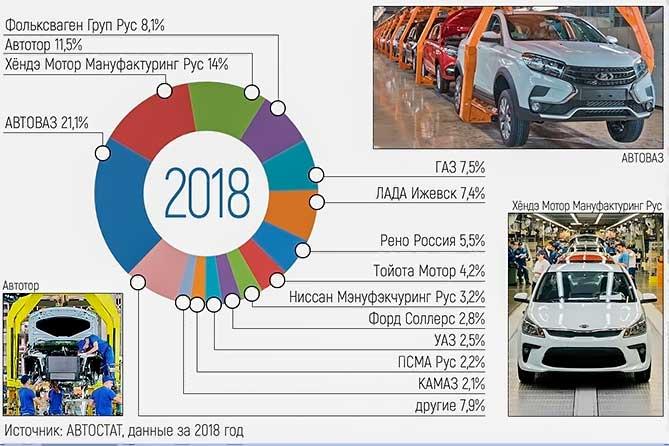 В Тольятти выпускают каждый пятый автомобиль в Российской Федерации
