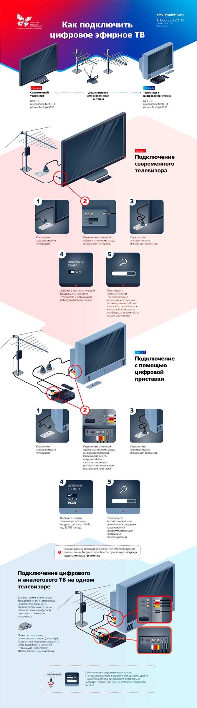 Переход на цифровое телевидение в Самарской области 3 июня 2019 года