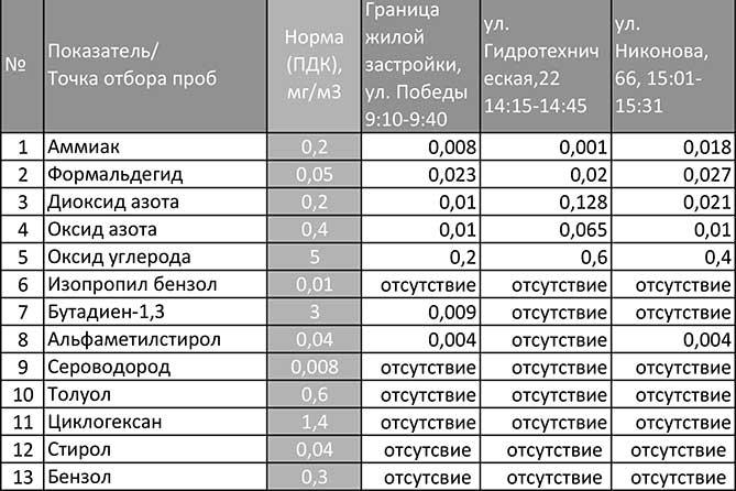 По 6 сентября 2019 года в Тольятти работает передвижная экологическая лаборатория